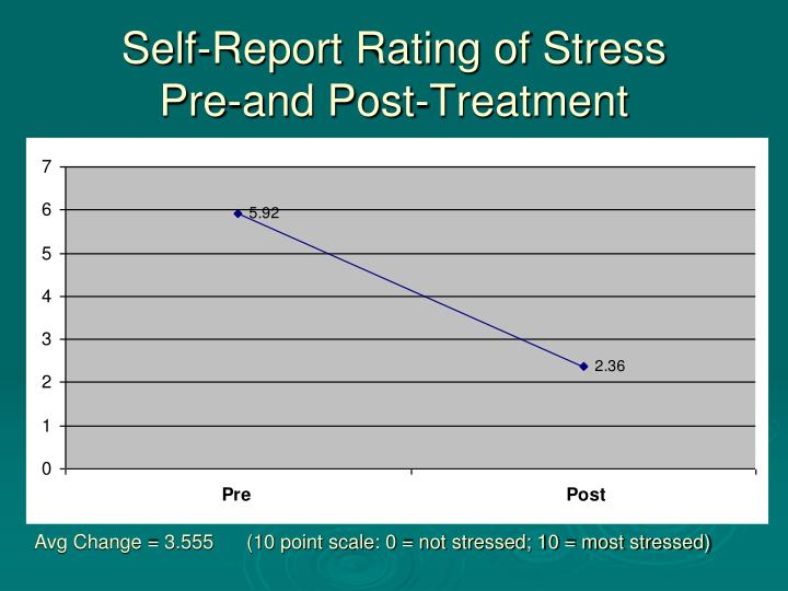 Self-Report Rating of Stress