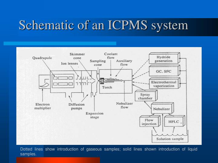 Schematic of an ICPMS system
