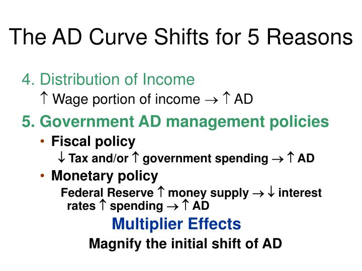 The AD Curve Shifts for 5 Reasons