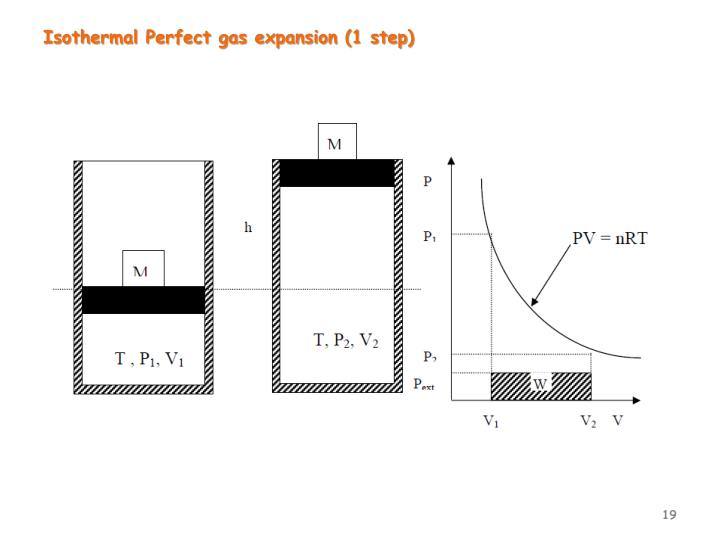 Isothermal Perfect gas expansion (1 step)