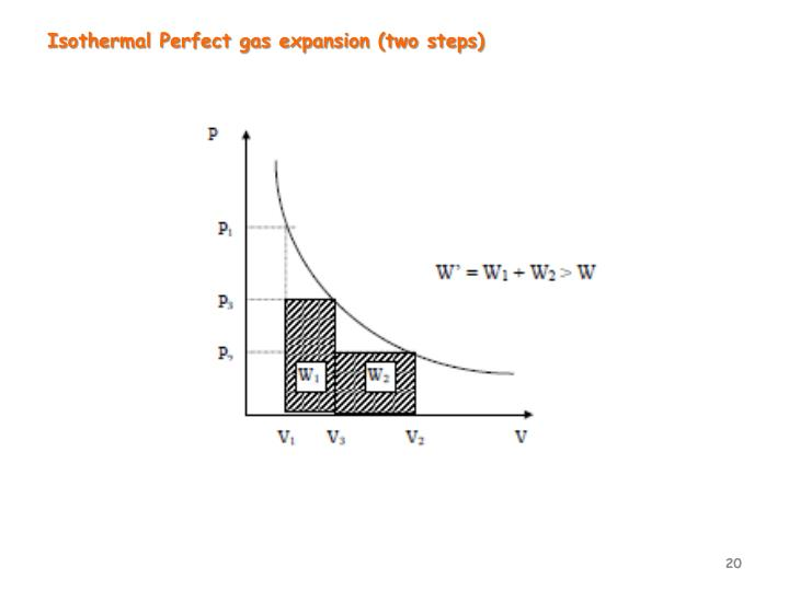 Isothermal Perfect gas expansion (two steps)