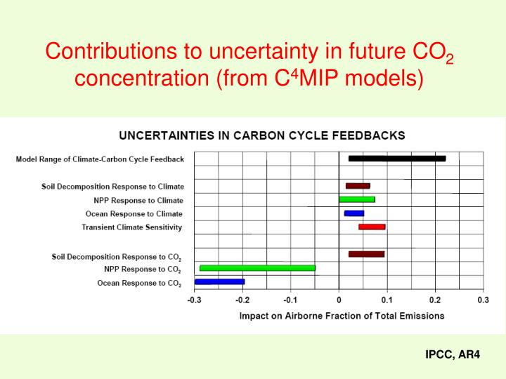 Contributions to uncertainty in future CO