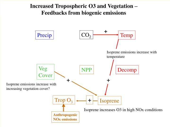 Increased Tropospheric O3 and Vegetation –