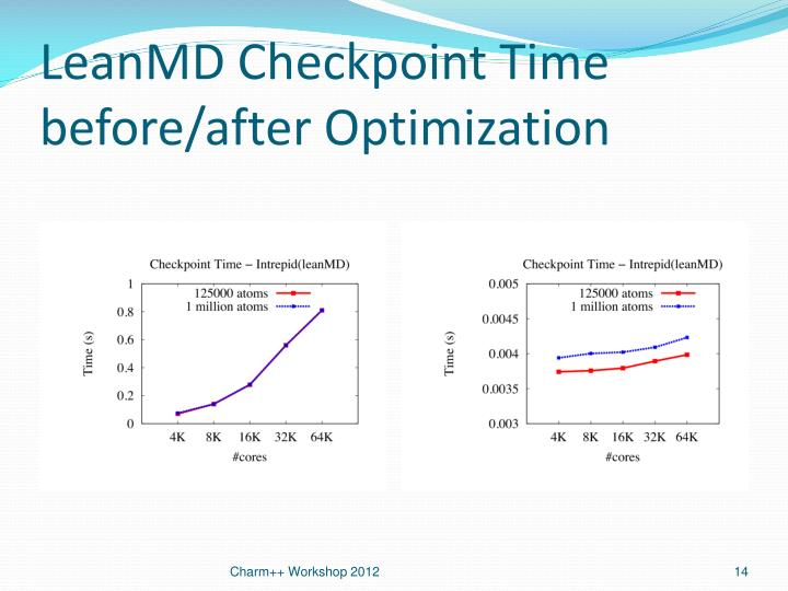 LeanMD Checkpoint Time before/after Optimization