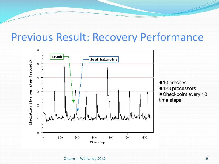 Previous Result: Recovery