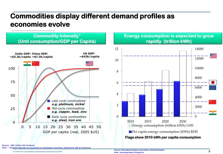 Commodities display different demand profiles as economies evolve