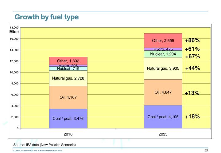 Growth by fuel type