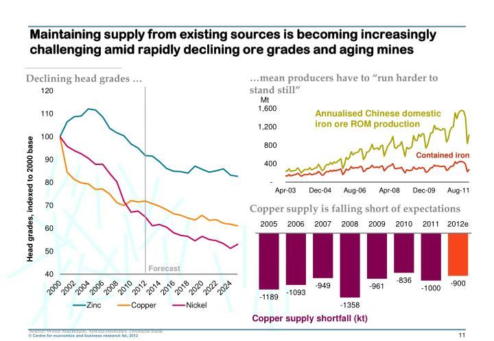 Maintaining supply from existing sources is becoming increasingly challenging amid