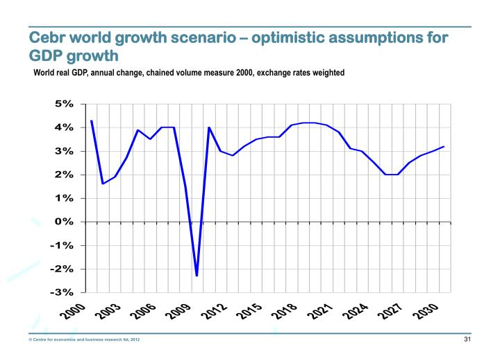 Cebr world growth scenario – optimistic assumptions for GDP growth