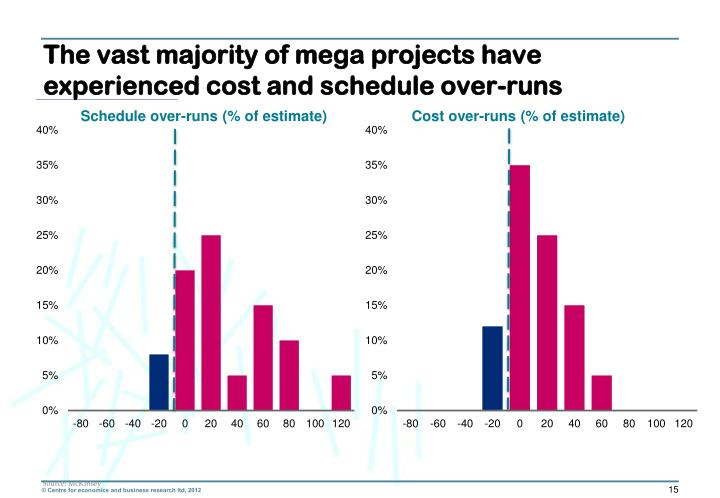 The vast majority of mega projects have experienced cost and schedule over-runs