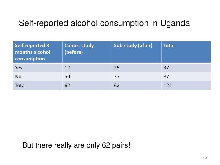 Self-reported alcohol consumption in Uganda