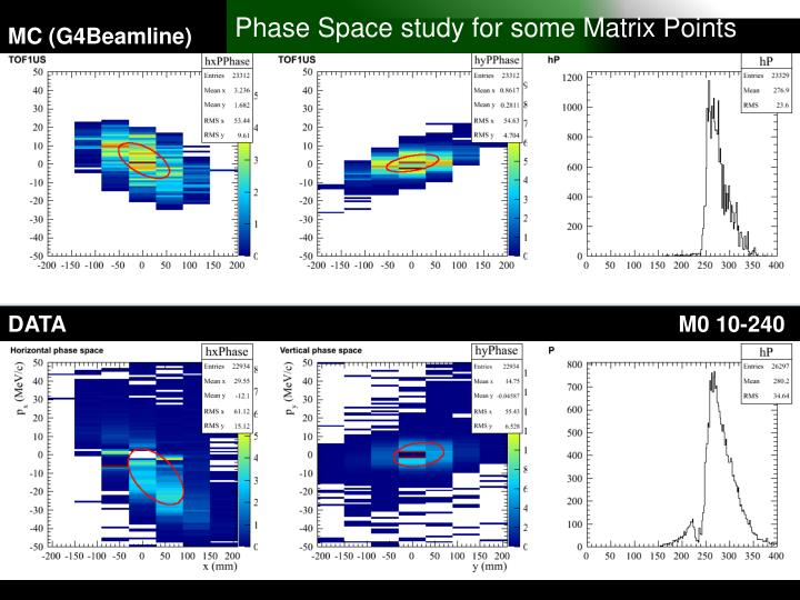 Phase Space study for some Matrix Points