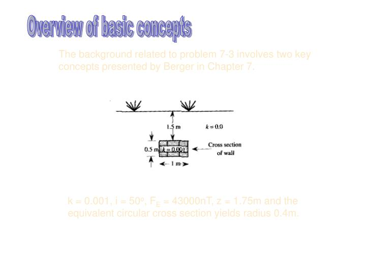Overview of basic concepts