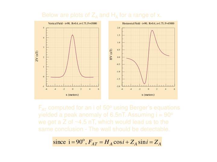 Below are plots of Z