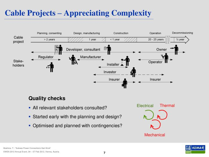 Cable Projects – Appreciating Complexity
