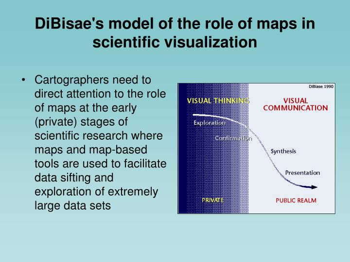DiBisae's model of the role of maps in scientific visualization