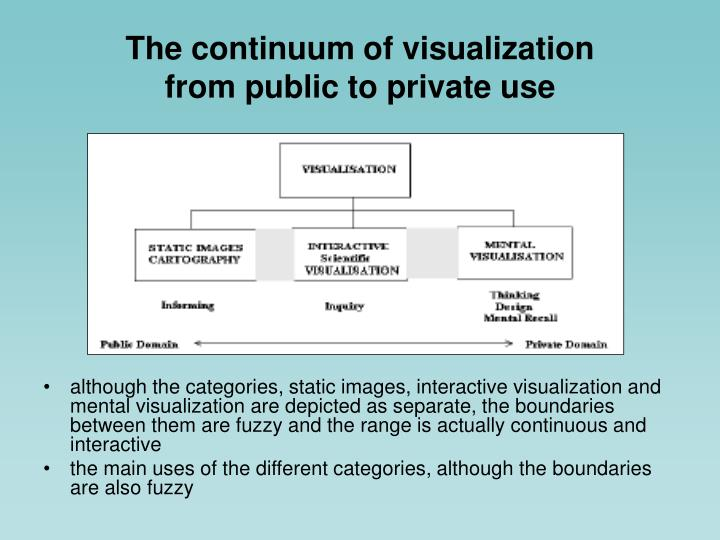 The continuum of visualization