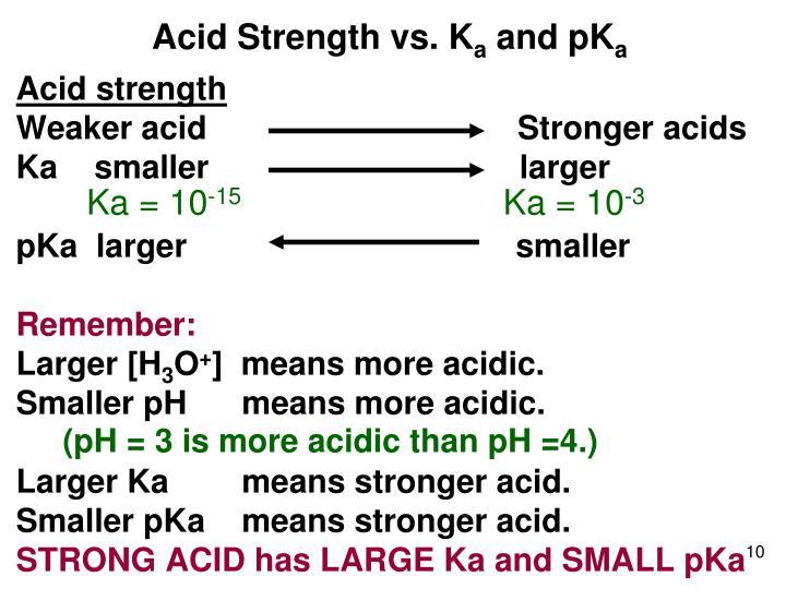 Acid Strength vs. K