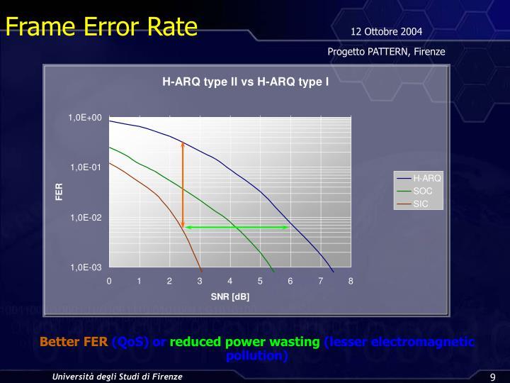 Frame Error Rate