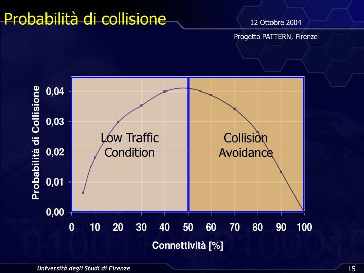 Probabilità di collisione