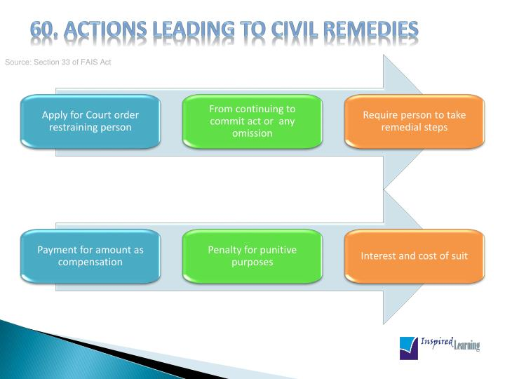 60. Actions leading to civil remedies