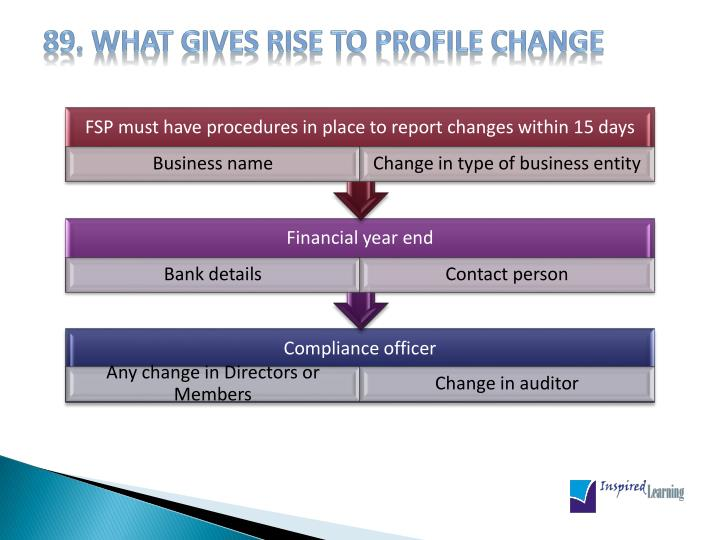 89. What gives rise to profile change