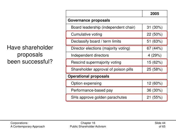 Have shareholder proposals