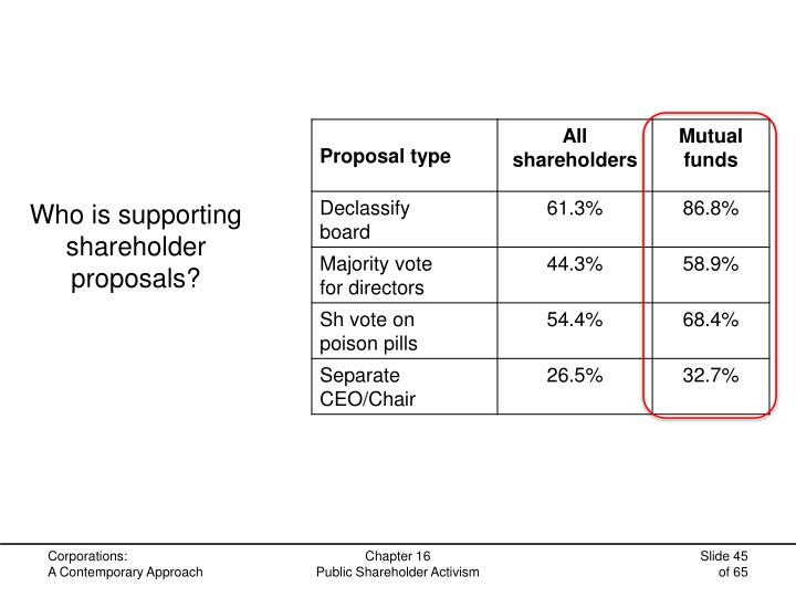 Who is supporting shareholder proposals?