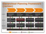 hierarchical planning framework review