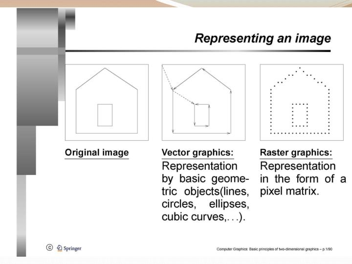 Basic principles of 2d graphics