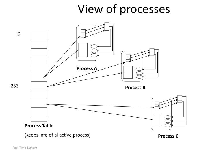 View of processes