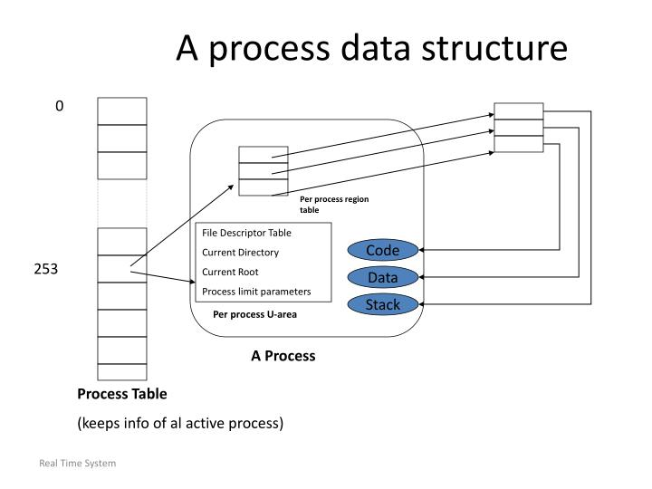 A process data structure