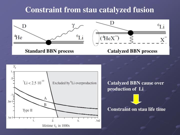 Constraint from stau catalyzed fusion
