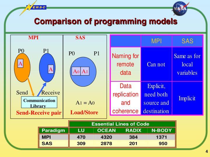 Comparison of programming models