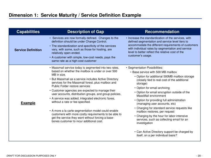 Dimension 1:  Service Maturity / Service Definition Example