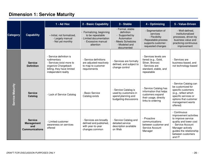Dimension 1: Service Maturity