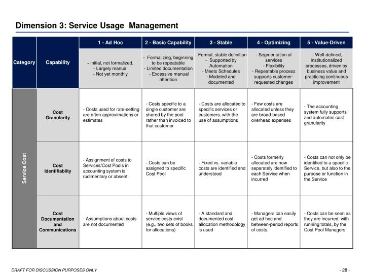 Dimension 3: Service Usage  Management