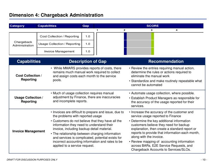 Dimension 4: Chargeback Administration