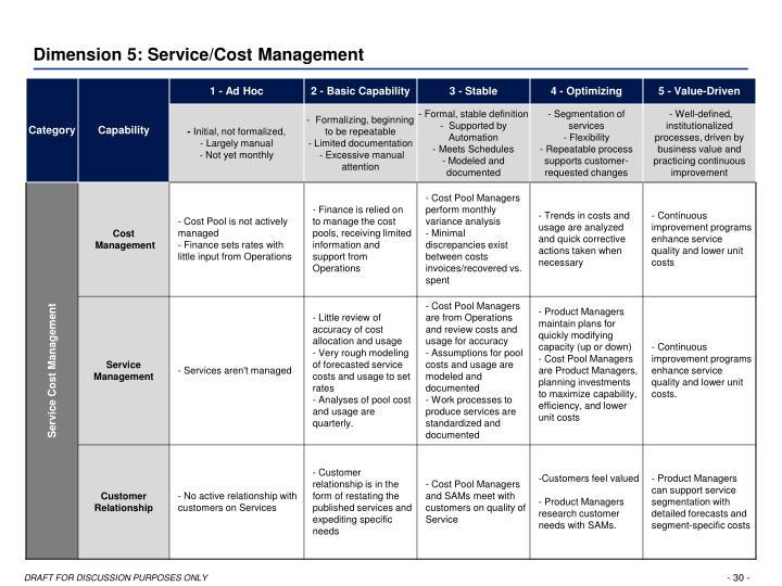 Dimension 5: Service/Cost Management