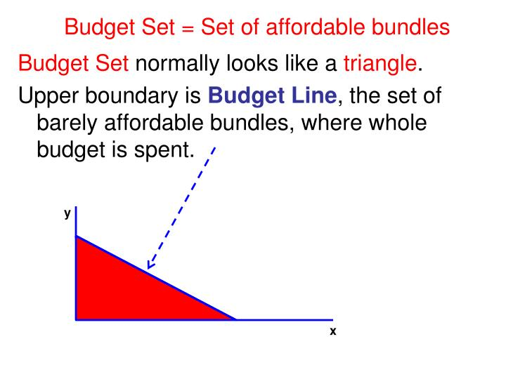 Budget Set = Set of affordable bundles
