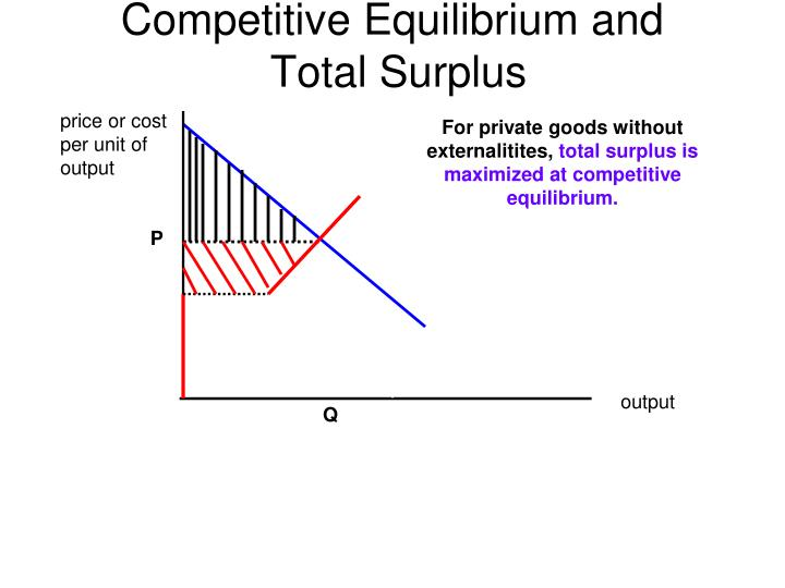 Competitive Equilibrium and