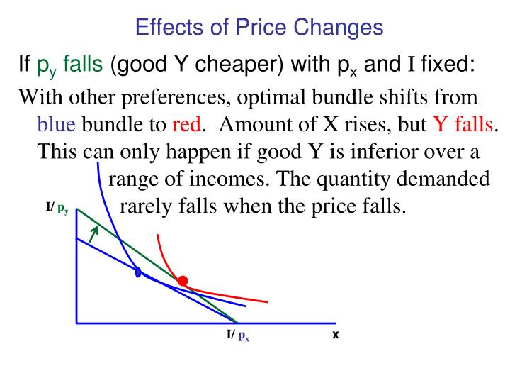 Effects of Price Changes