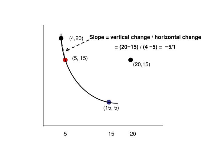 Slope = vertical change / horizontal change