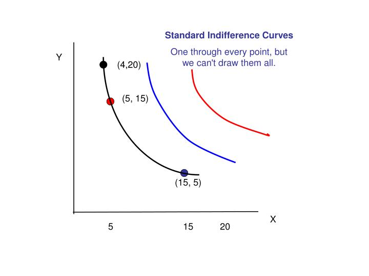 Standard Indifference Curves
