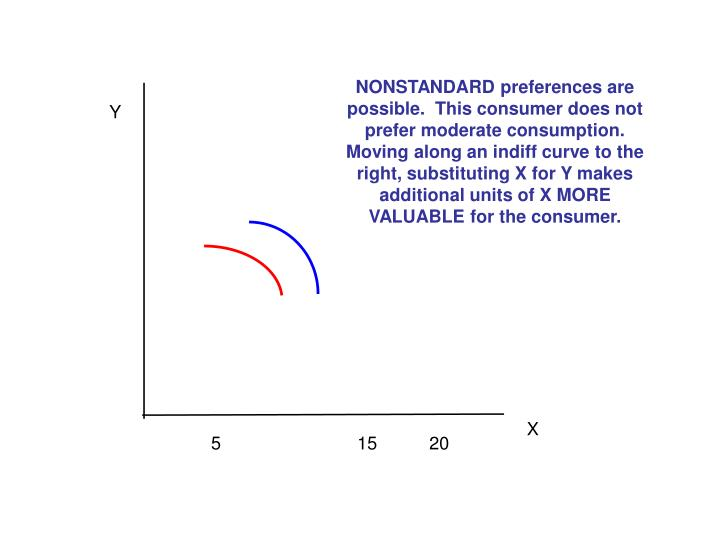 NONSTANDARD preferences are possible.  This consumer does not prefer moderate consumption.  Moving along an indiff curve to the right, substituting X for Y makes additional units of X MORE VALUABLE for the consumer.