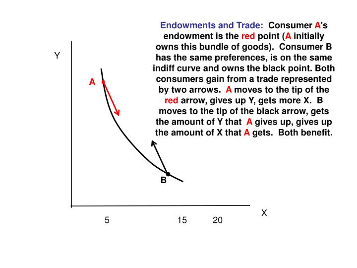 Endowments and Trade: