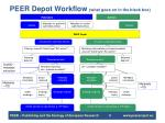 peer depot workflow what goes on in the black box