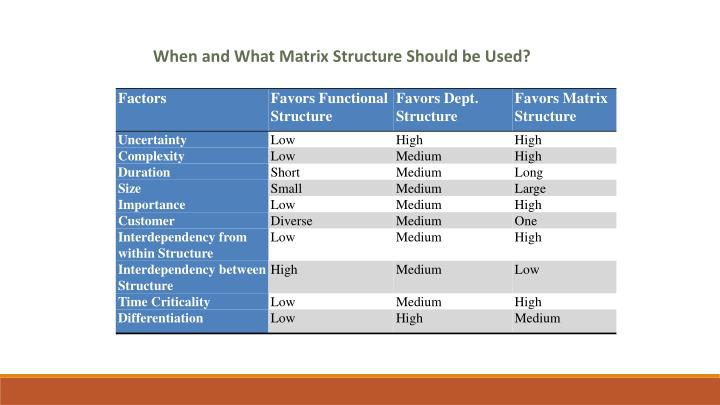 When and What Matrix Structure Should be Used?