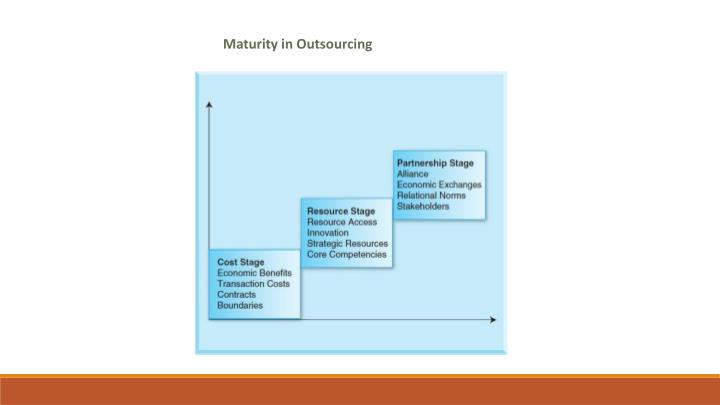 Maturity in Outsourcing