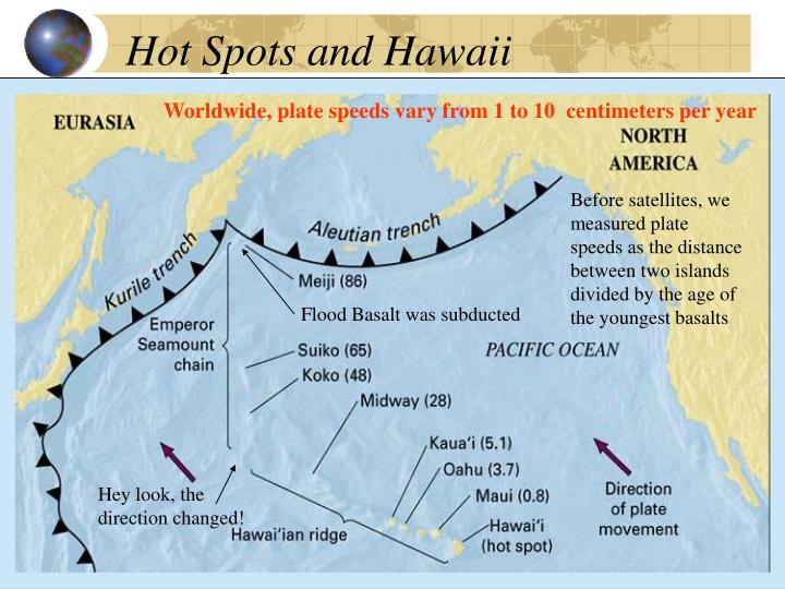 Hot Spots and Hawaii